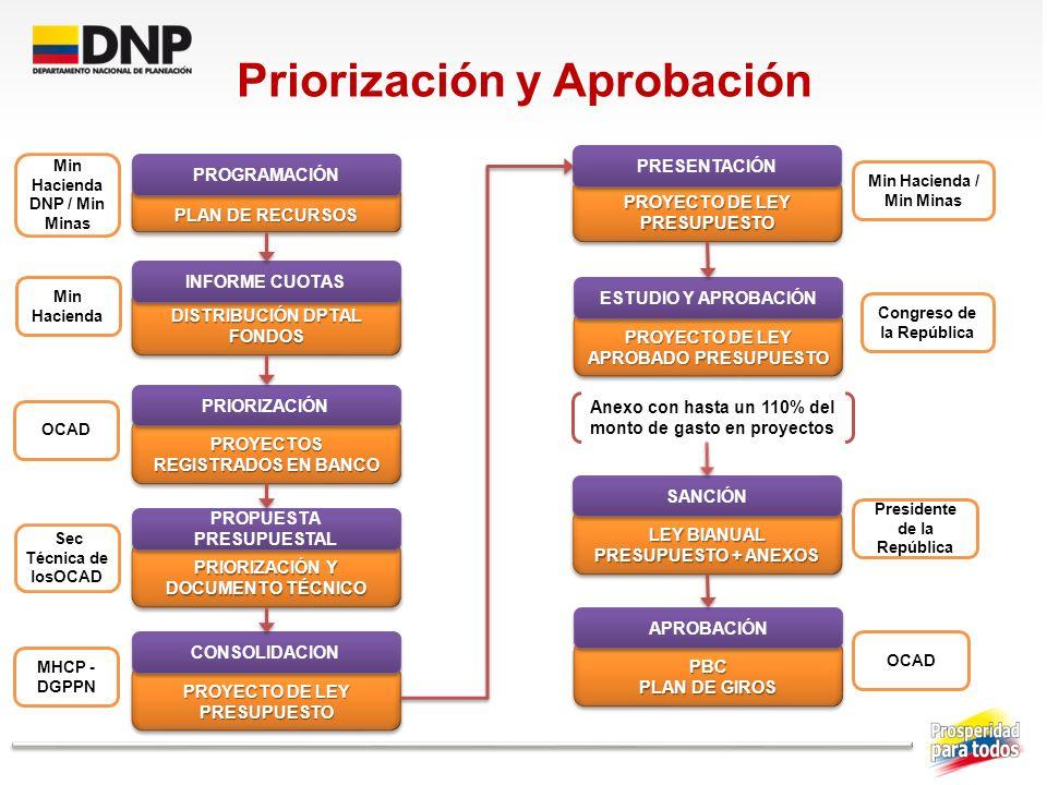 Priorización y Aprobación