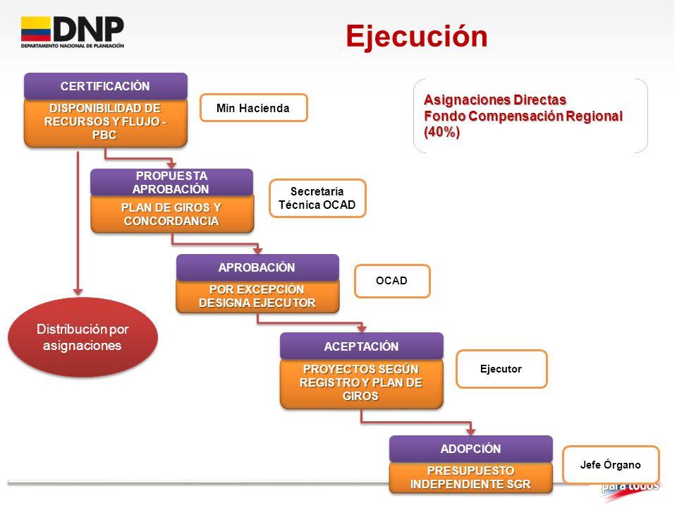Ejecución Asignaciones Directas Fondo Compensación Regional (40%)