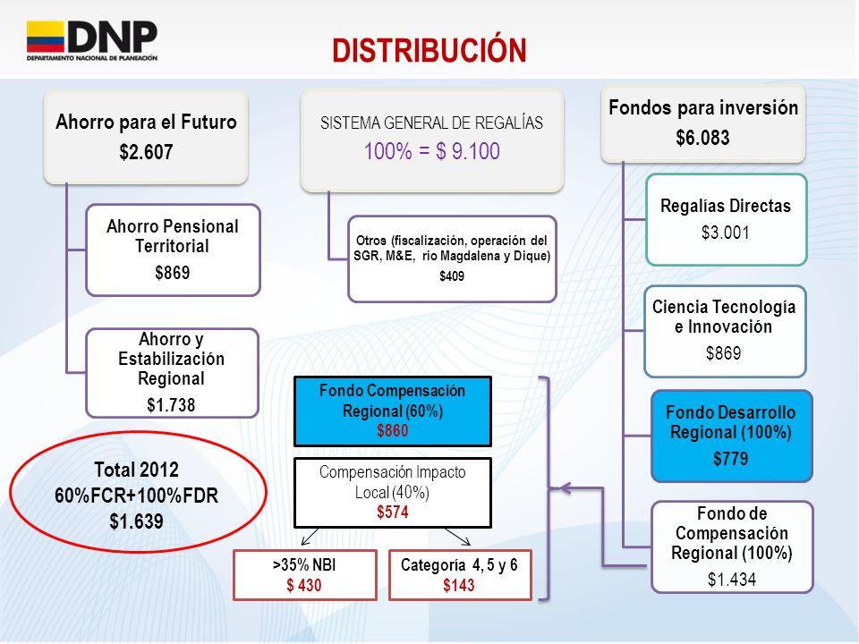 DISTRIBUCIÓN 100% = $ 9.100 Fondos para inversión