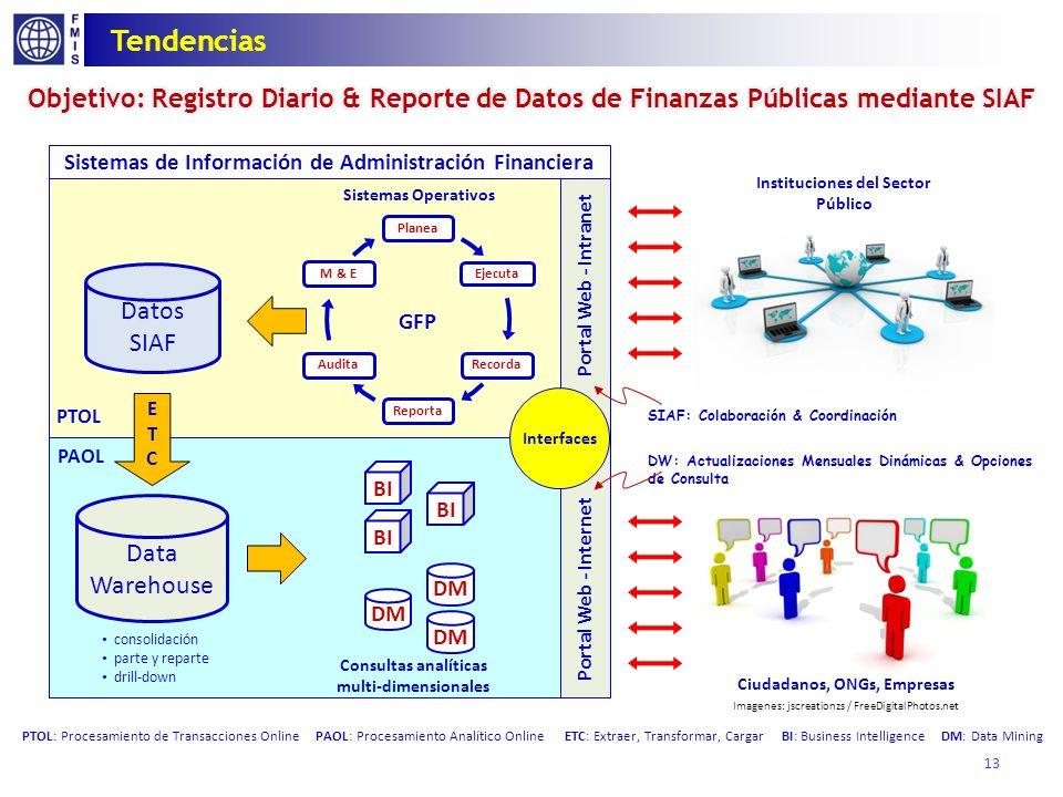 Desafío: Alcance y Orígen de los datos de Finanzas Públicas