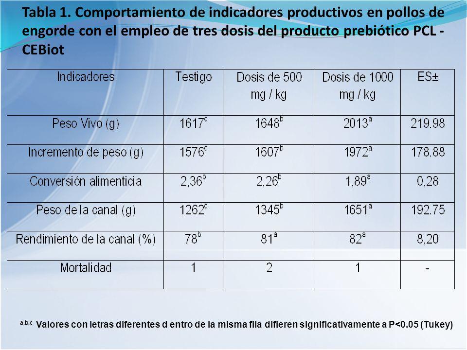 Tabla 1. Comportamiento de indicadores productivos en pollos de engorde con el empleo de tres dosis del producto prebiótico PCL - CEBiot