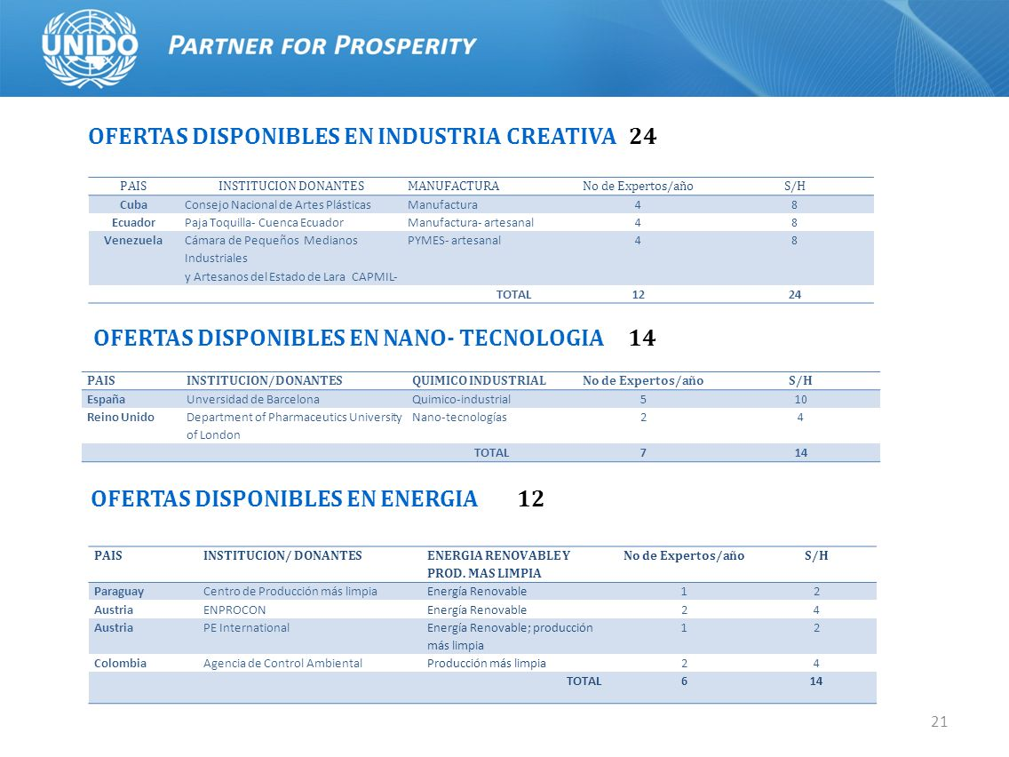 OFERTAS DISPONIBLES EN INDUSTRIA CREATIVA 24