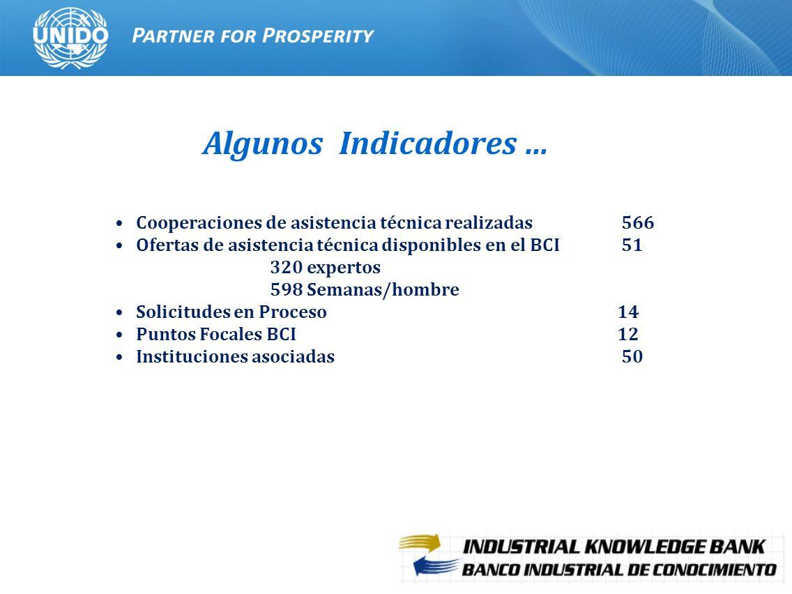 Algunos Indicadores … Cooperaciones de asistencia técnica realizadas 566. Ofertas de asistencia técnica disponibles en el BCI 51.