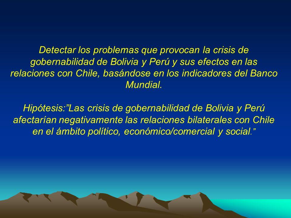Detectar los problemas que provocan la crisis de gobernabilidad de Bolivia y Perú y sus efectos en las relaciones con Chile, basándose en los indicadores del Banco Mundial.