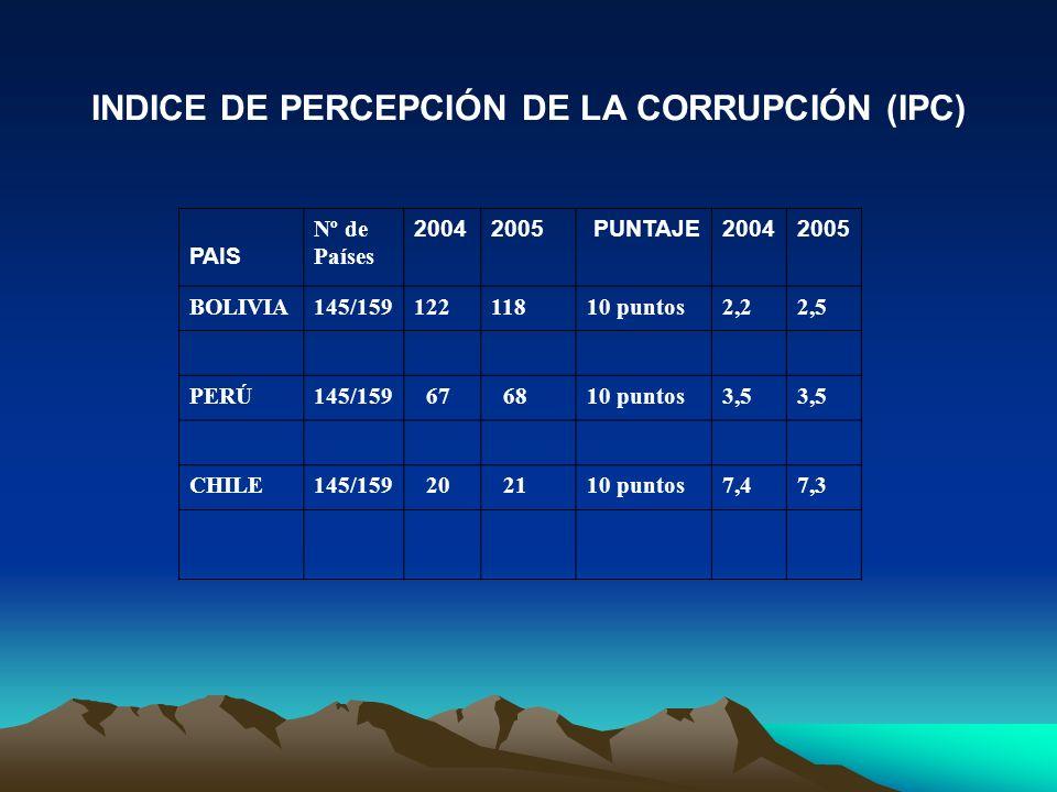 INDICE DE PERCEPCIÓN DE LA CORRUPCIÓN (IPC)