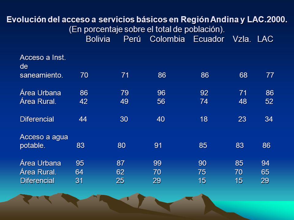 Evolución del acceso a servicios básicos en Región Andina y LAC. 2000