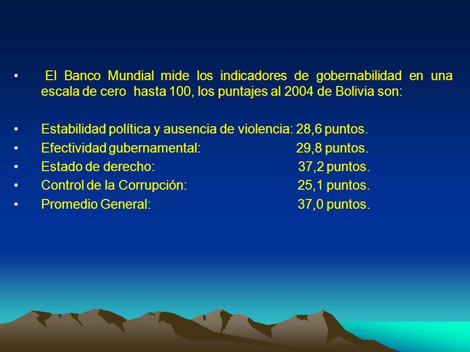 El Banco Mundial mide los indicadores de gobernabilidad en una escala de cero hasta 100, los puntajes al 2004 de Bolivia son: