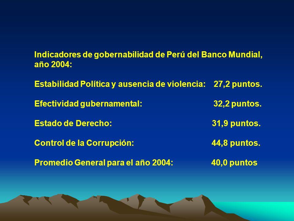 Indicadores de gobernabilidad de Perú del Banco Mundial, año 2004: