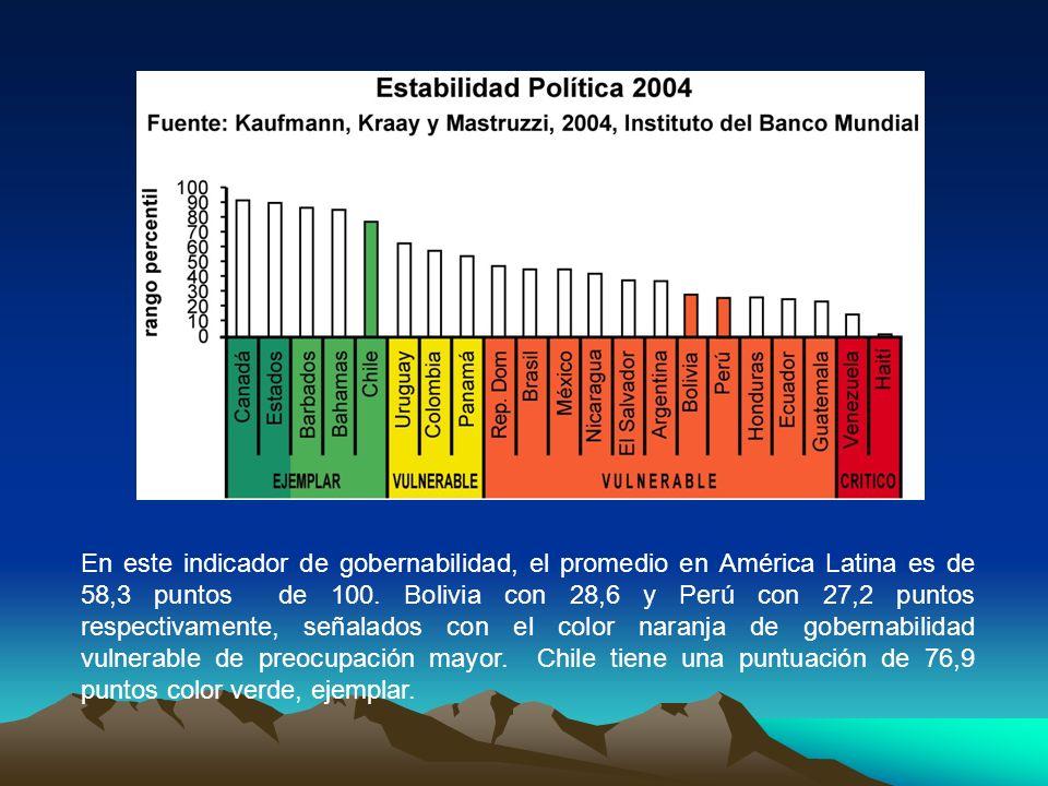 En este indicador de gobernabilidad, el promedio en América Latina es de 58,3 puntos de 100.