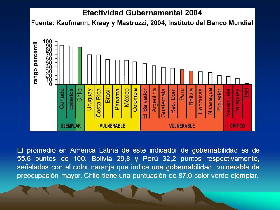 El promedio en América Latina de este indicador de gobernabilidad es de 55,6 puntos de 100.