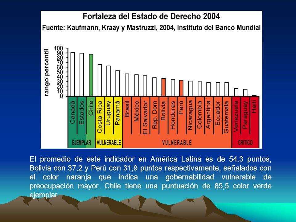 El promedio de este indicador en América Latina es de 54,3 puntos, Bolivia con 37,2 y Perú con 31,9 puntos respectivamente, señalados con el color naranja que indica una gobernabilidad vulnerable de preocupación mayor.