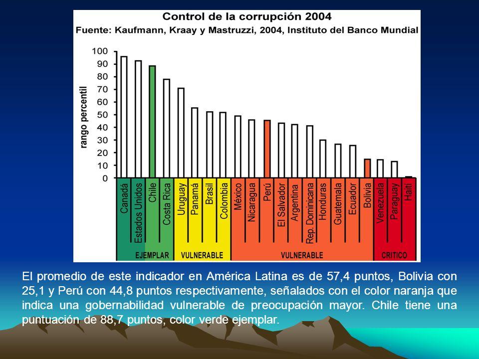 El promedio de este indicador en América Latina es de 57,4 puntos, Bolivia con 25,1 y Perú con 44,8 puntos respectivamente, señalados con el color naranja que indica una gobernabilidad vulnerable de preocupación mayor.