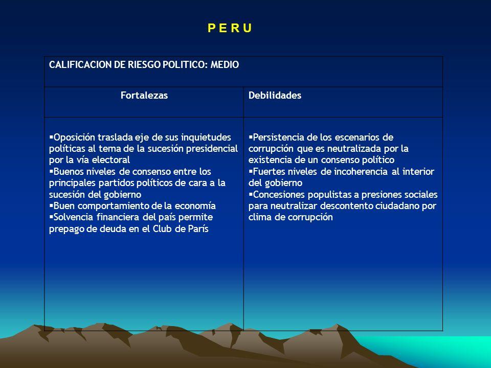 P E R U CALIFICACION DE RIESGO POLITICO: MEDIO Fortalezas Debilidades