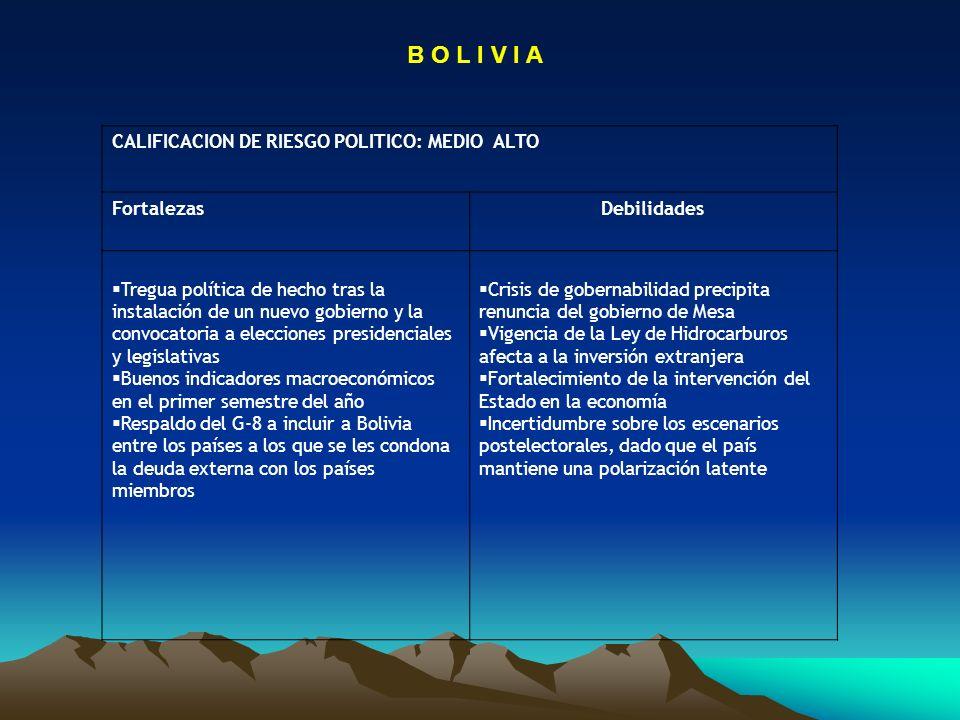 B O L I V I A CALIFICACION DE RIESGO POLITICO: MEDIO ALTO Fortalezas