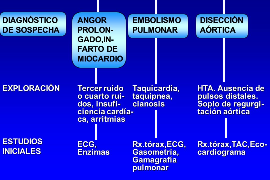 DIAGNÓSTICO ANGOR EMBOLISMO DISECCIÓN