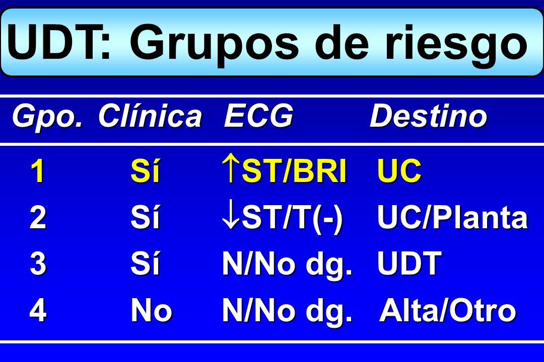 UDT: Grupos de riesgo Gpo. Clínica ECG Destino 1 Sí ST/BRI UC