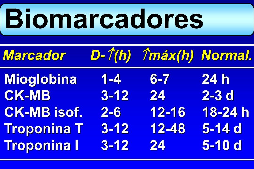 Biomarcadores Marcador D-(h) máx(h) Normal. Mioglobina 1-4 6-7 24 h
