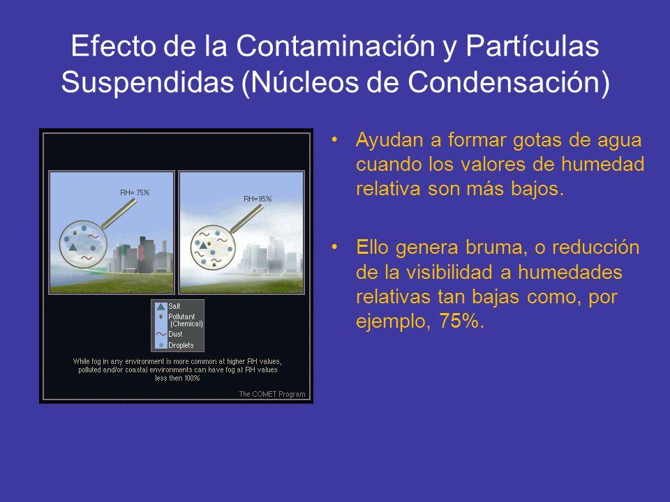 Efecto de la Contaminación y Partículas Suspendidas (Núcleos de Condensación)