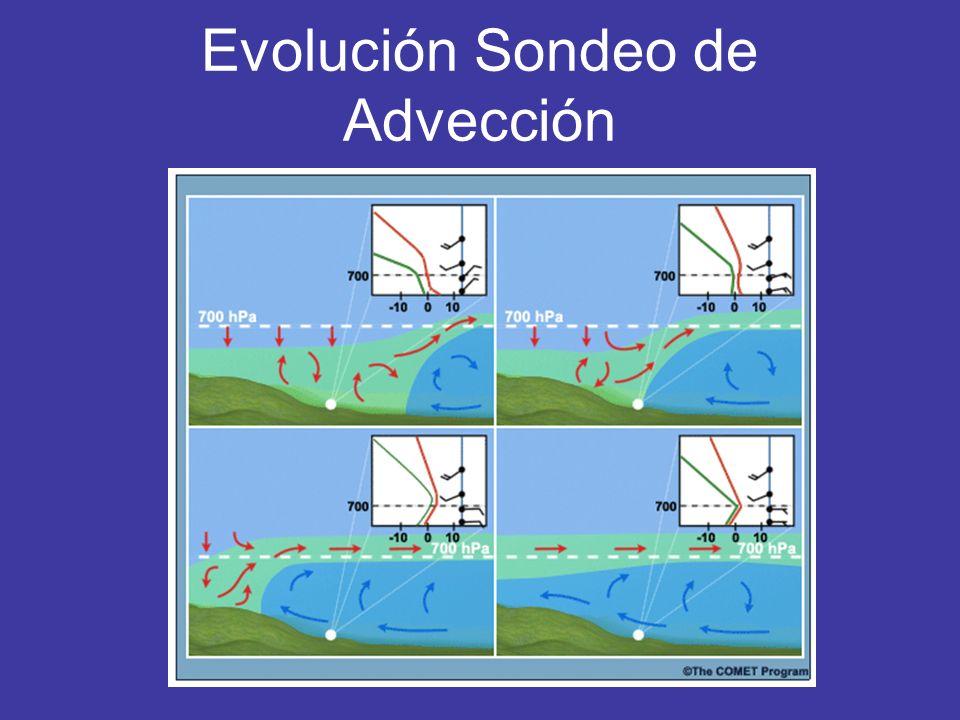 Evolución Sondeo de Advección
