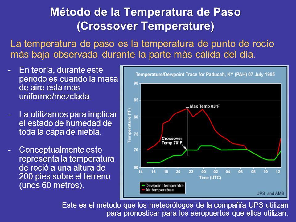 Método de la Temperatura de Paso (Crossover Temperature)