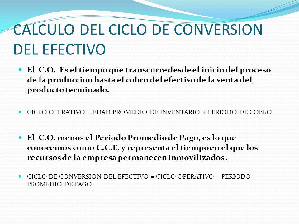 CALCULO DEL CICLO DE CONVERSION DEL EFECTIVO