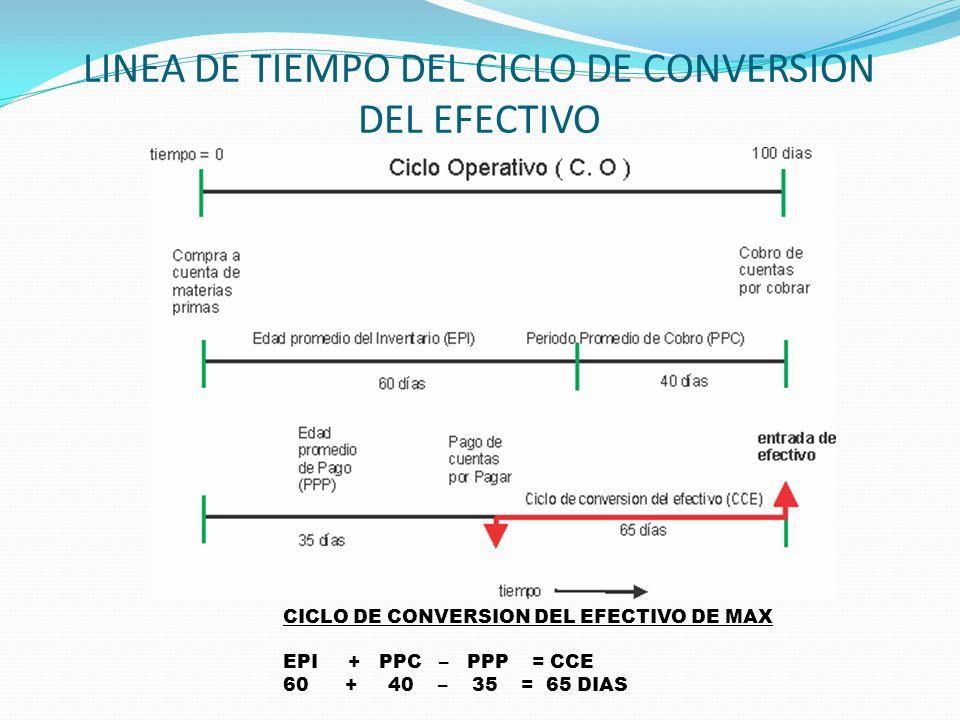 LINEA DE TIEMPO DEL CICLO DE CONVERSION DEL EFECTIVO