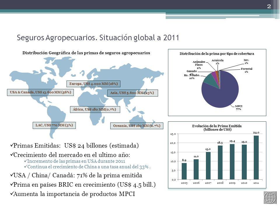 Seguros Agropecuarios. Situación global a 2011