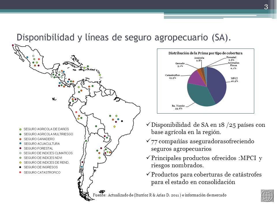 Disponibilidad y líneas de seguro agropecuario (SA).