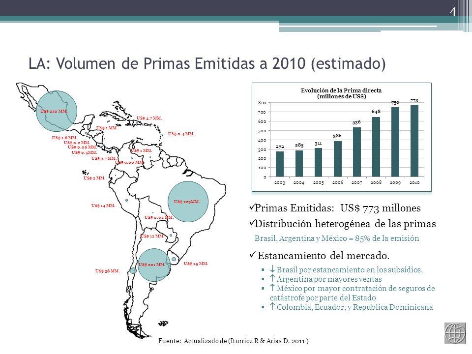 LA: Volumen de Primas Emitidas a 2010 (estimado)