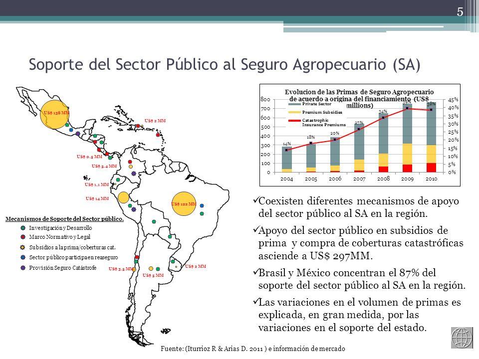 Soporte del Sector Público al Seguro Agropecuario (SA)