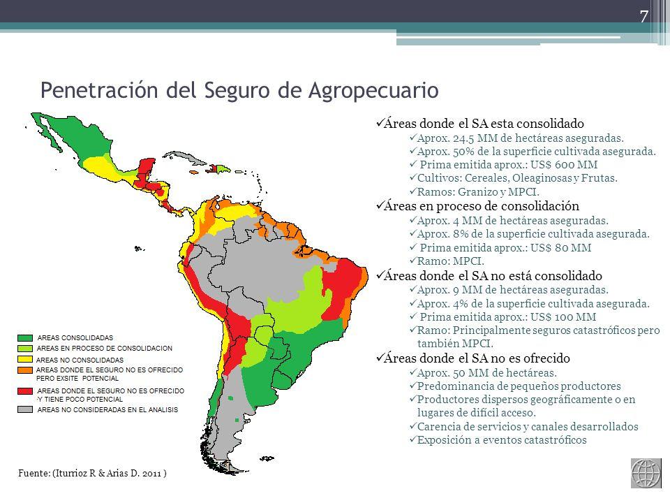 Penetración del Seguro de Agropecuario