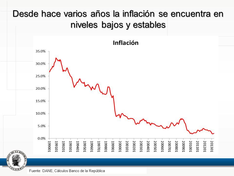 Desde hace varios años la inflación se encuentra en niveles bajos y estables