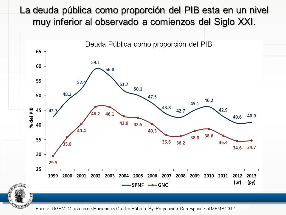 La deuda pública como proporción del PIB esta en un nivel muy inferior al observado a comienzos del Siglo XXI.