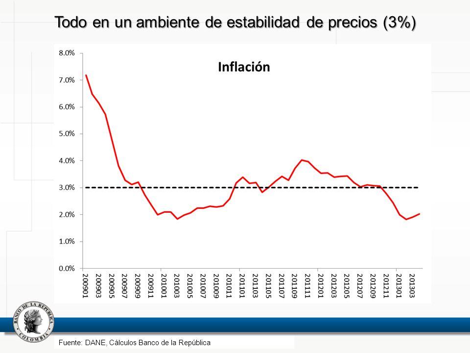 Todo en un ambiente de estabilidad de precios (3%)