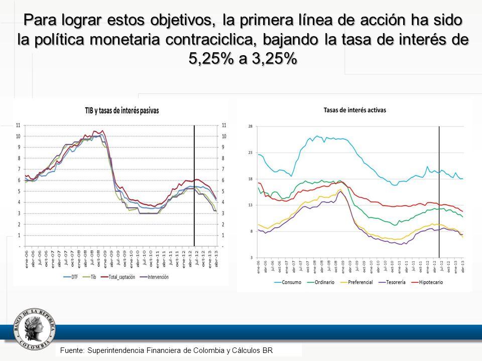 Para lograr estos objetivos, la primera línea de acción ha sido la política monetaria contraciclica, bajando la tasa de interés de 5,25% a 3,25%