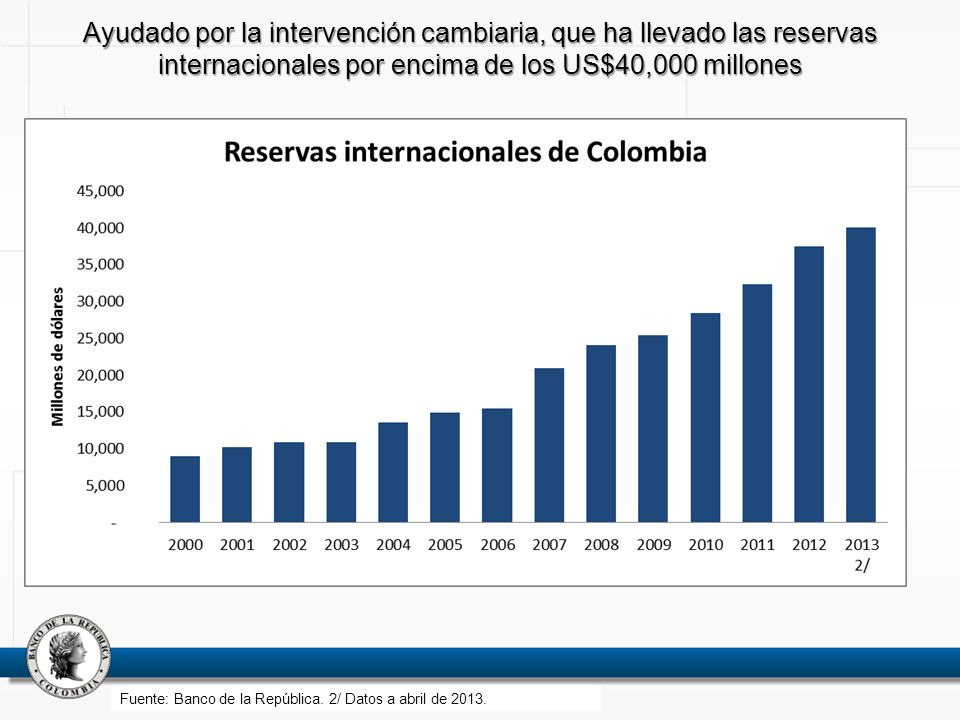 Ayudado por la intervención cambiaria, que ha llevado las reservas internacionales por encima de los US$40,000 millones