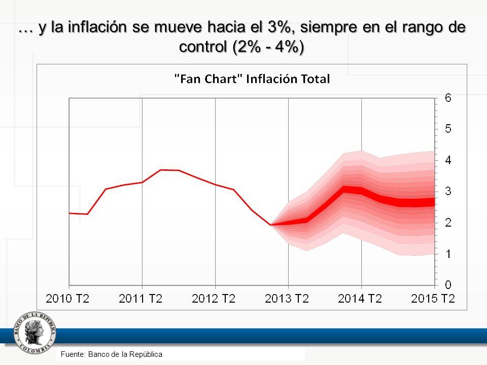 … y la inflación se mueve hacia el 3%, siempre en el rango de control (2% - 4%)