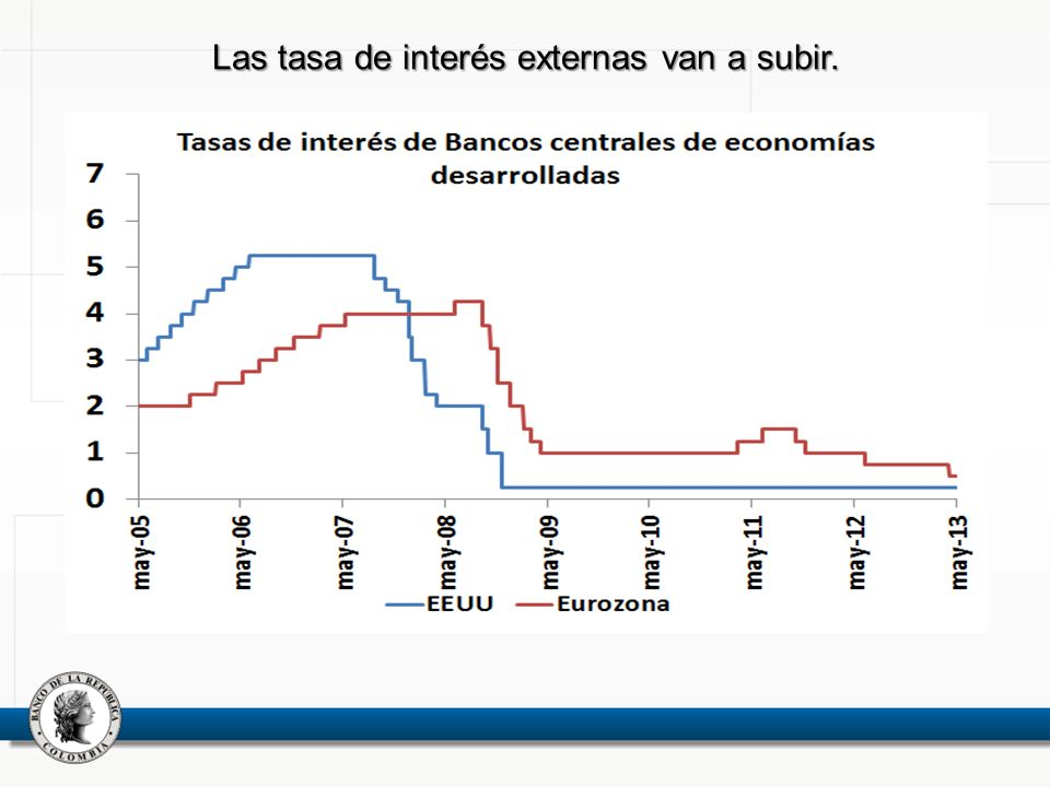 Las tasa de interés externas van a subir.