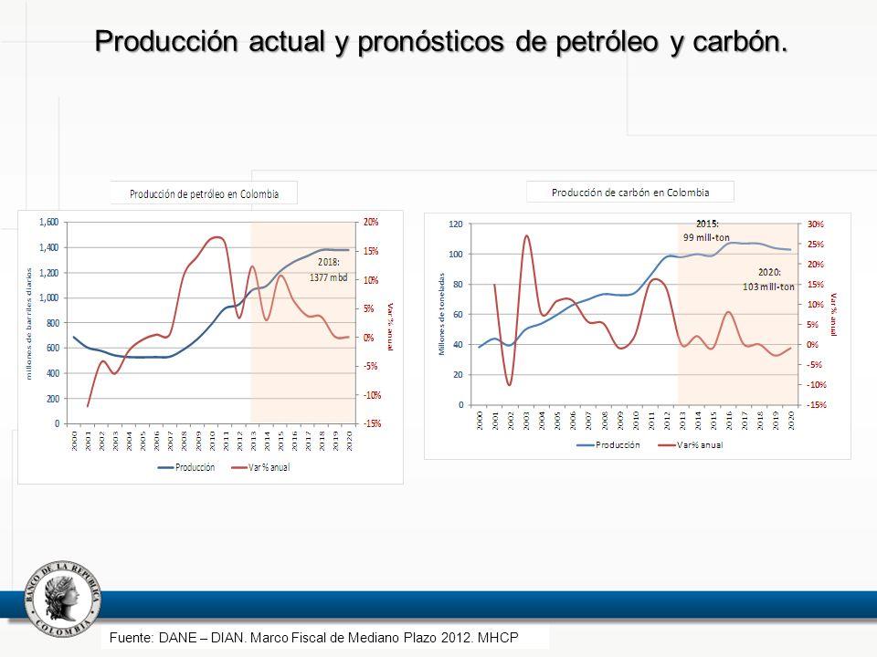 Producción actual y pronósticos de petróleo y carbón.