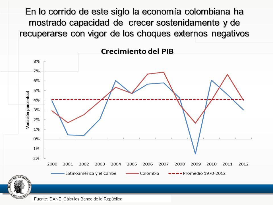 En lo corrido de este siglo la economía colombiana ha mostrado capacidad de crecer sostenidamente y de recuperarse con vigor de los choques externos negativos