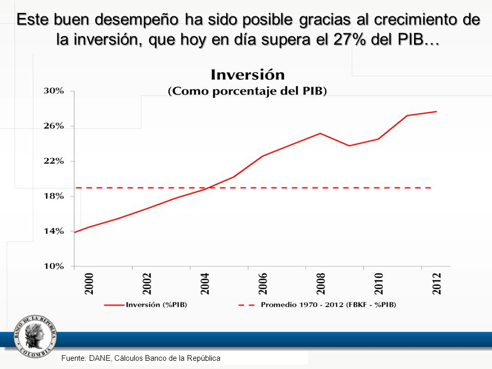 Este buen desempeño ha sido posible gracias al crecimiento de la inversión, que hoy en día supera el 27% del PIB…