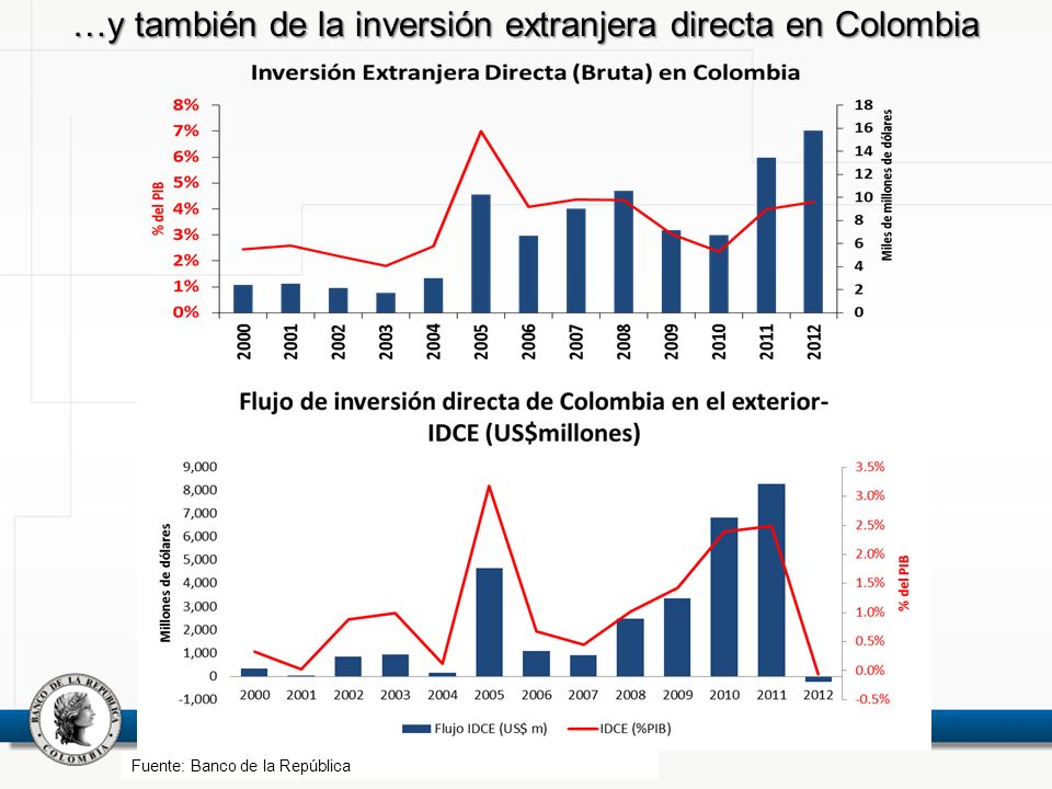 …y también de la inversión extranjera directa en Colombia