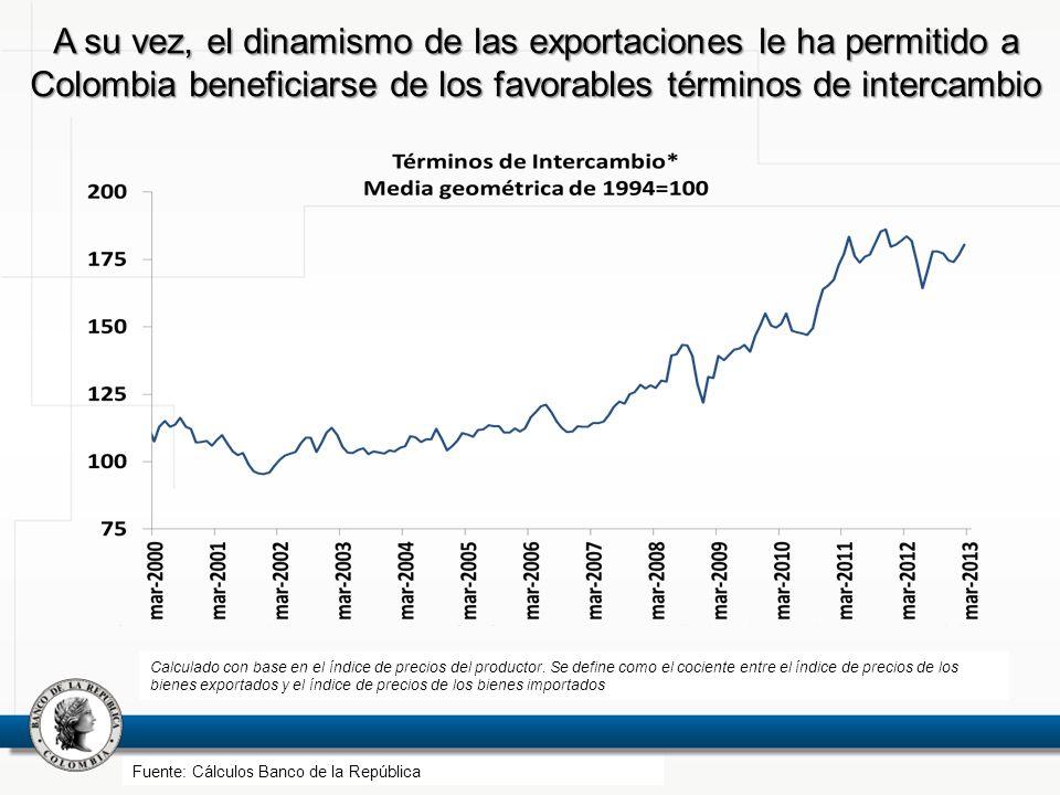 A su vez, el dinamismo de las exportaciones le ha permitido a Colombia beneficiarse de los favorables términos de intercambio