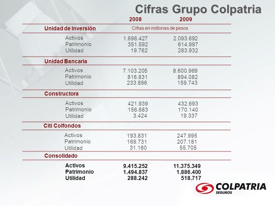 Cifras Grupo Colpatria
