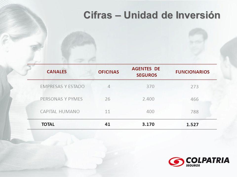 Cifras – Unidad de Inversión