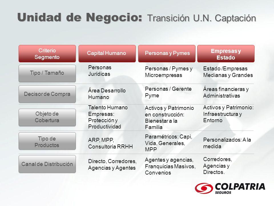 Unidad de Negocio: Transición U.N. Captación