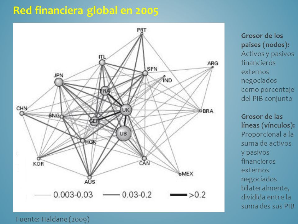 Red financiera global en 2005