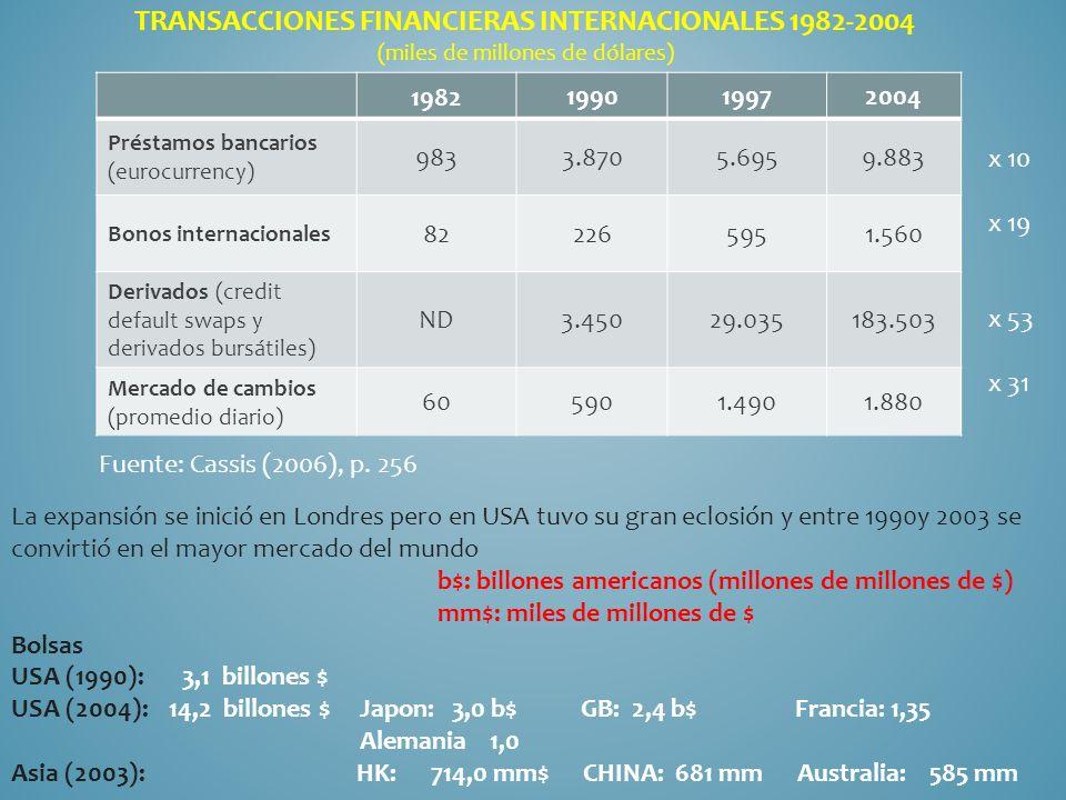 Transacciones financieras internacionales 1982-2004 (miles de millones de dólares)