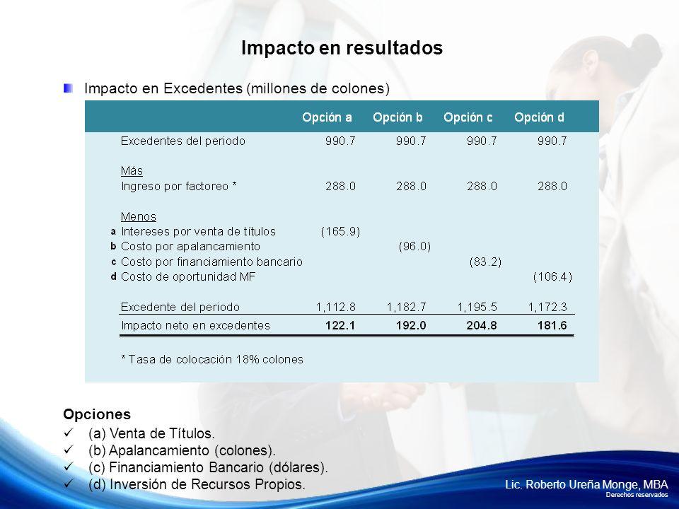 Impacto en resultados Impacto en Excedentes (millones de colones)