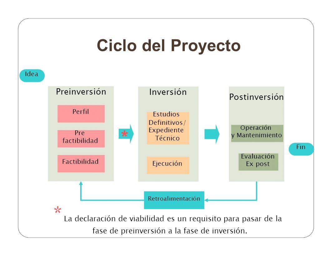 * * Ciclo del Proyecto Preinversión Inversión Postinversión